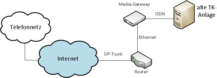 Wechsel zu ISDN alte Anlage