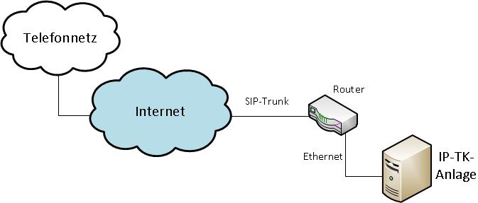 Wechsel zu ISDN neue Anlage