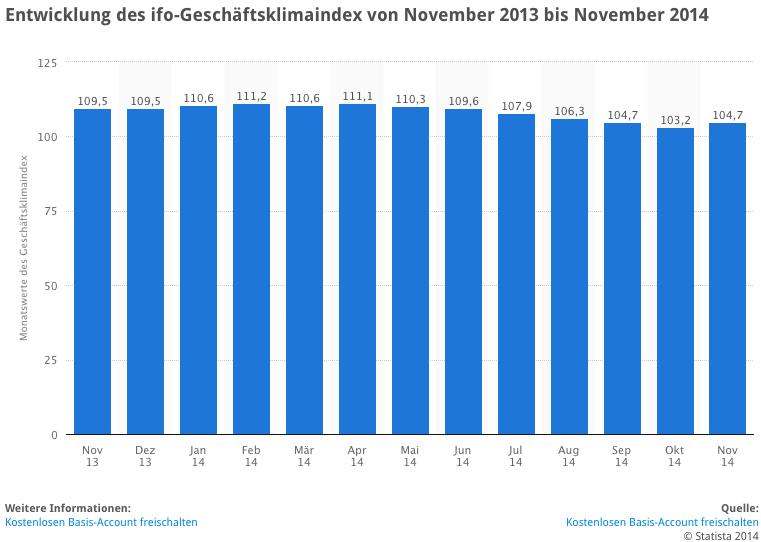 IFO-Index für 2014